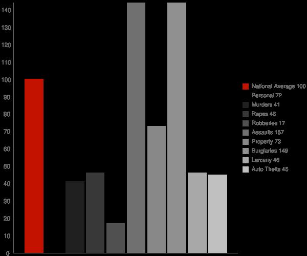 Chowchilla CA Crime Statistics