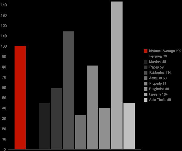 Forest Glen MD Crime Statistics