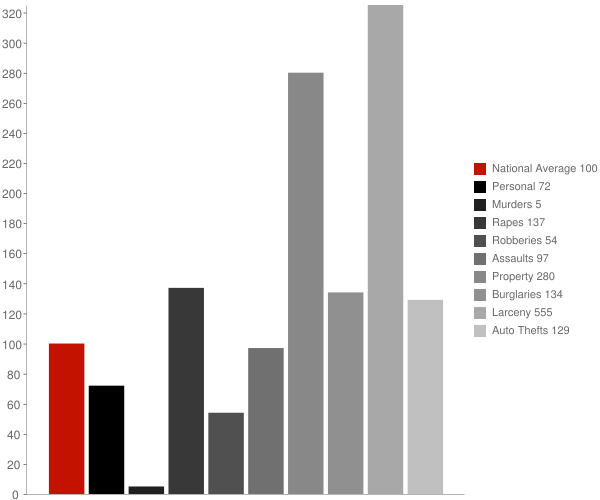 Star City WV Crime Statistics
