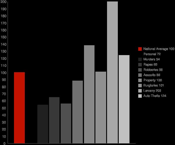 South Kensington MD Crime Statistics