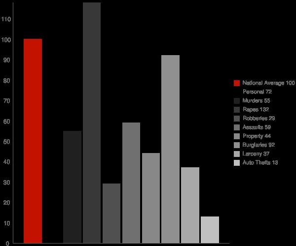 Cherokee CA Crime Statistics