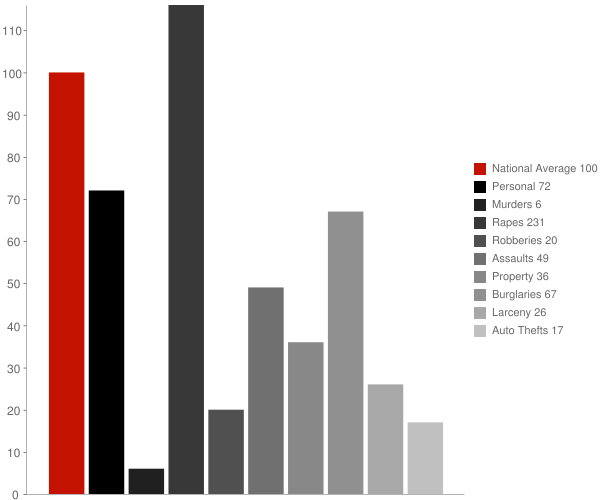 Joseph City AZ Crime Statistics