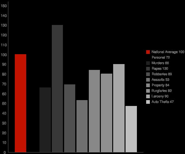 Kenosha WI Crime Statistics