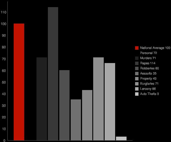 Blackhawk CA Crime Statistics