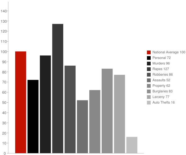 Mount Vernon AL Crime Statistics