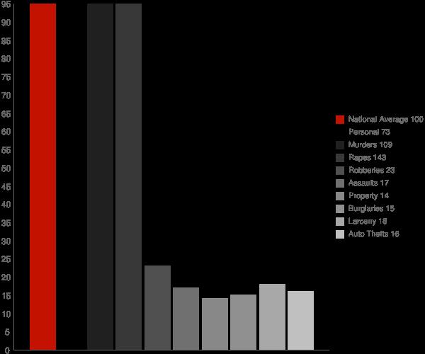 Arbuckle CA Crime Statistics