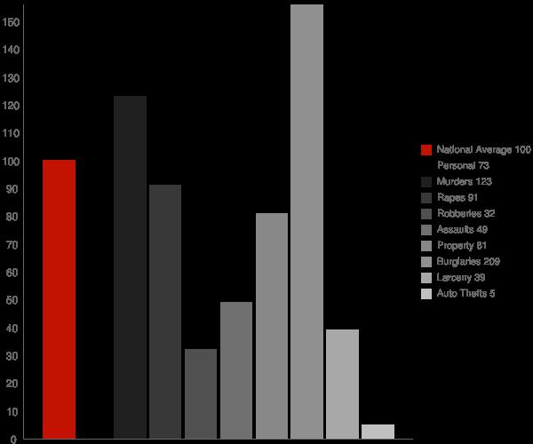 Lindcove CA Crime Statistics