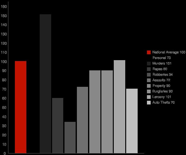Zachary LA Crime Statistics