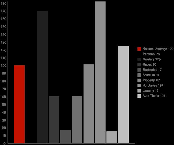 New Kingman Butler AZ Crime Statistics