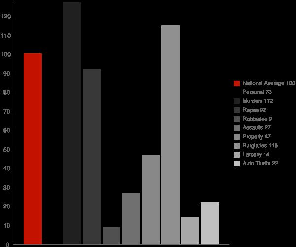 Trinity Village CA Crime Statistics