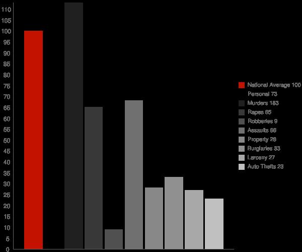 Leonville LA Crime Statistics