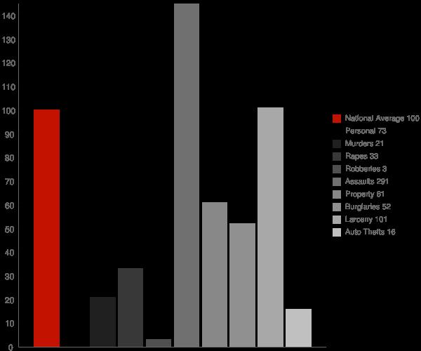 Cantwell AK Crime Statistics