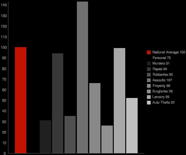 Ulm AR Crime Statistics
