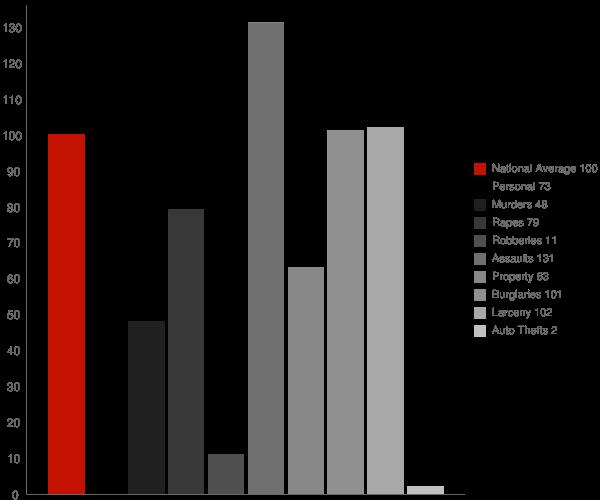 Cayucos CA Crime Statistics