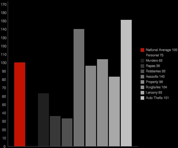 Julian CA Crime Statistics