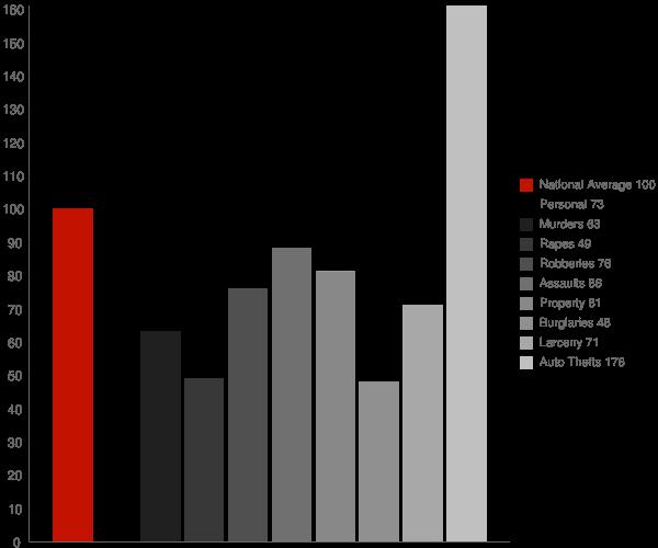 Burbank CA Crime Statistics