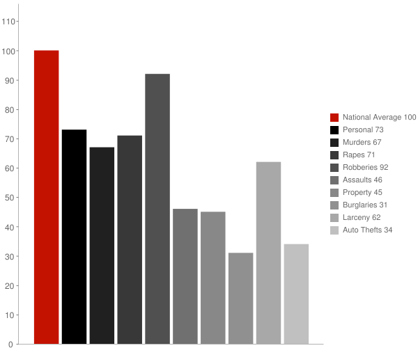 Freeport NY Crime Statistics