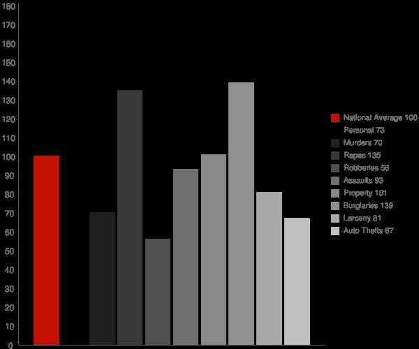 Creola AL Crime Statistics