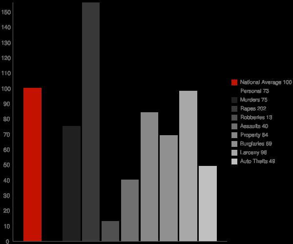Blackfoot ID Crime Statistics