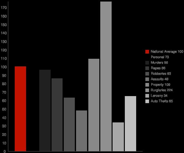 Earl NC Crime Statistics