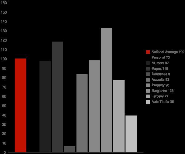 Hauser ID Crime Statistics
