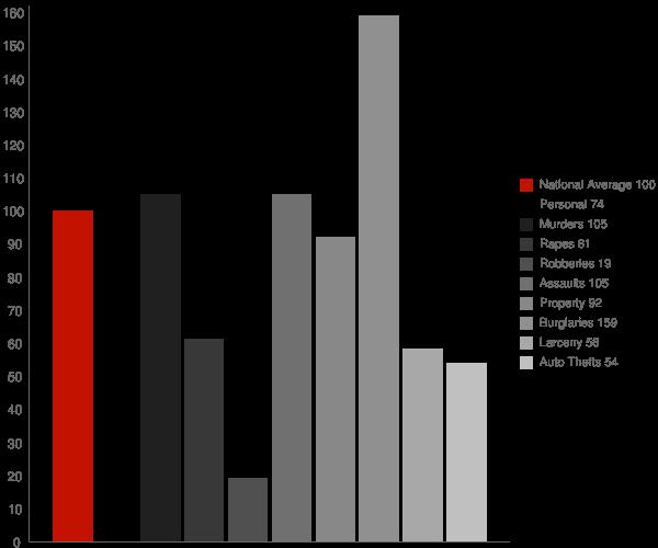Dellview NC Crime Statistics