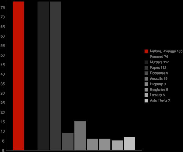 Eden MD Crime Statistics