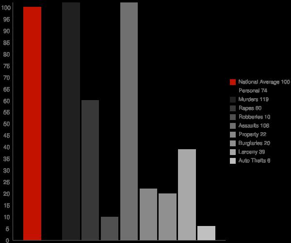 Whitehall NY Crime Statistics