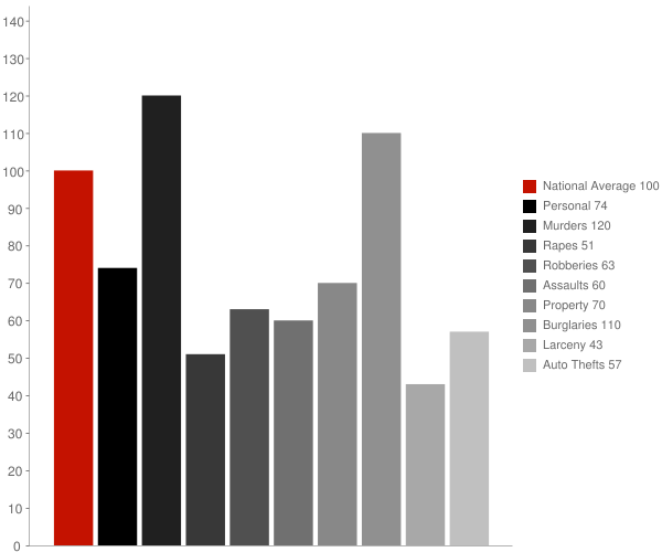 La Grange NC Crime Statistics