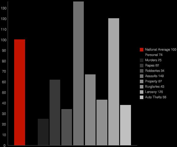 Piney Point MD Crime Statistics