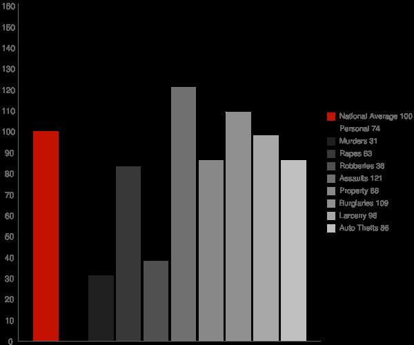 Fort Bragg CA Crime Statistics