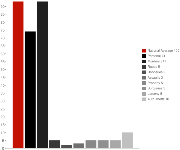 Komatke AZ Crime Statistics
