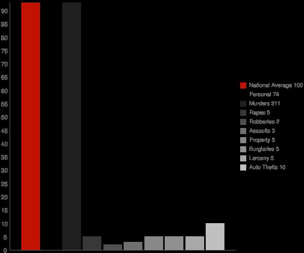 Maricopa Colony AZ Crime Statistics