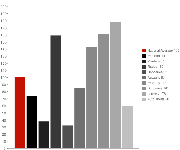 Russellville AR Crime Statistics