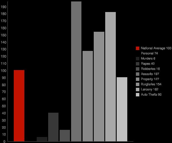 Mammoth Lakes CA Crime Statistics