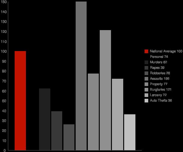 Golden Beach MD Crime Statistics