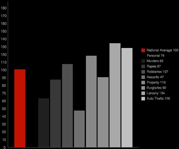 Smyrna GA Crime Statistics