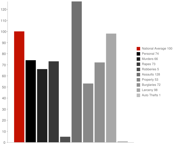 Los Berros CA Crime Statistics