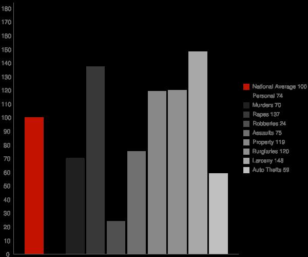 Fayetteville AR Crime Statistics