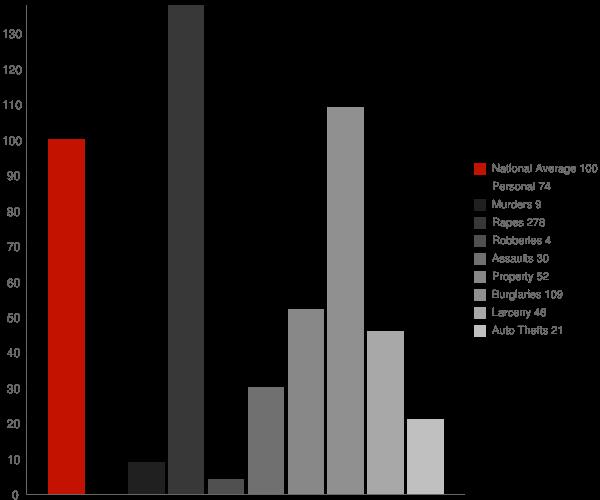 Canadian Lakes MI Crime Statistics