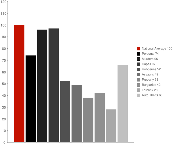 Sunnyslope CA Crime Statistics