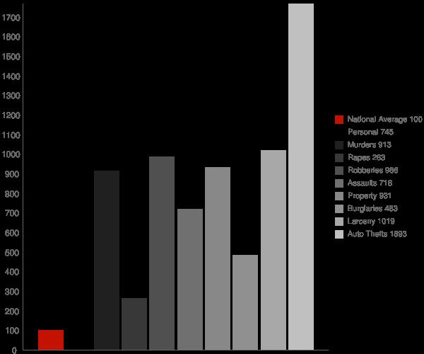Industry CA Crime Statistics