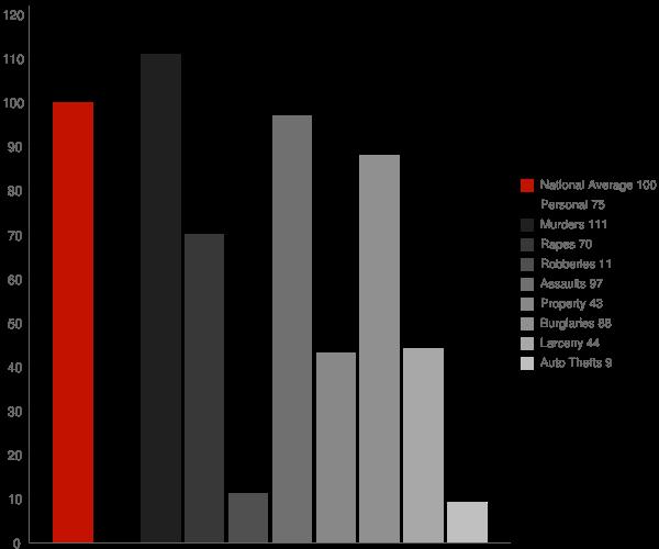 McArthur CA Crime Statistics