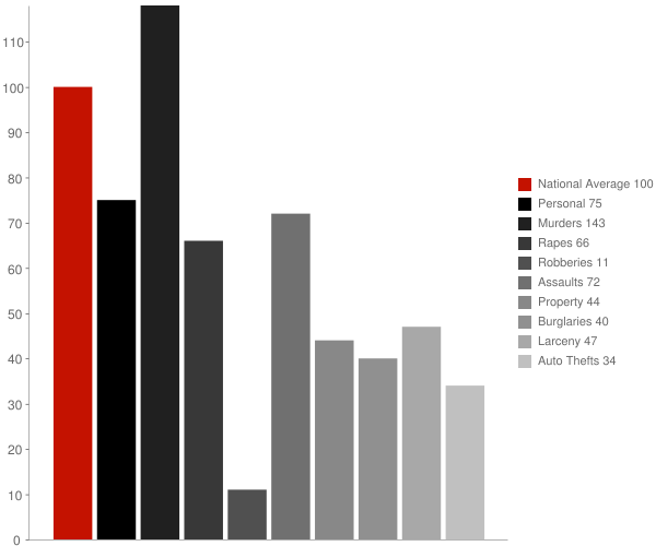 Marmaduke AR Crime Statistics