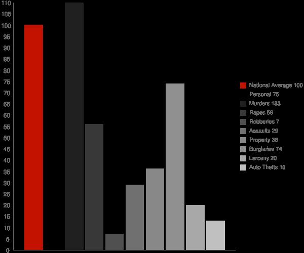 Hindsville AR Crime Statistics