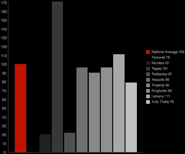Naco AZ Crime Statistics
