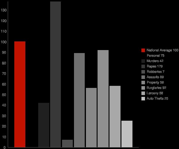 Hayden AZ Crime Statistics