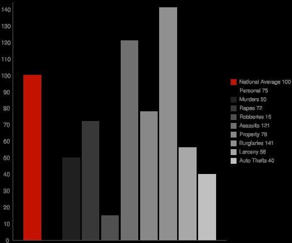 Blaine TN Crime Statistics