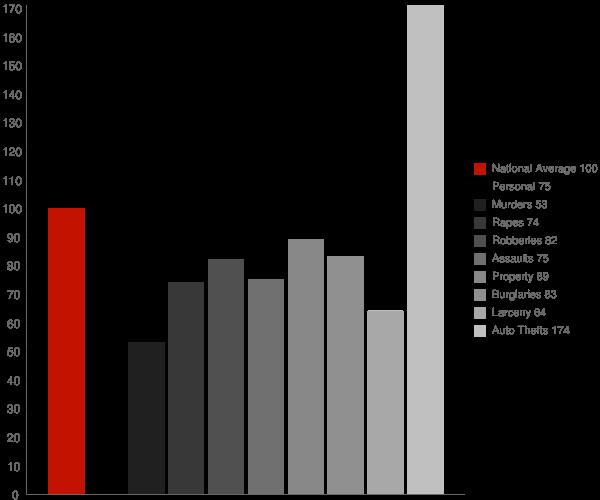 Redlands CA Crime Statistics