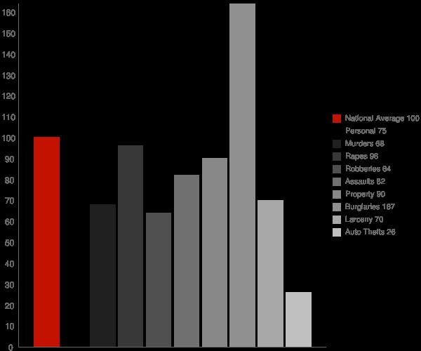Elaine AR Crime Statistics